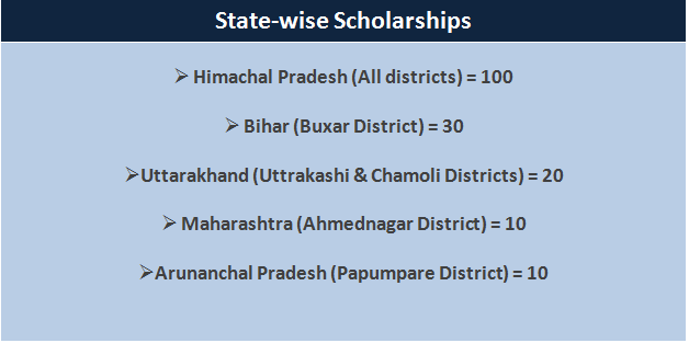 SJVN scholarships 2014 - Statewise Scholarships Available
