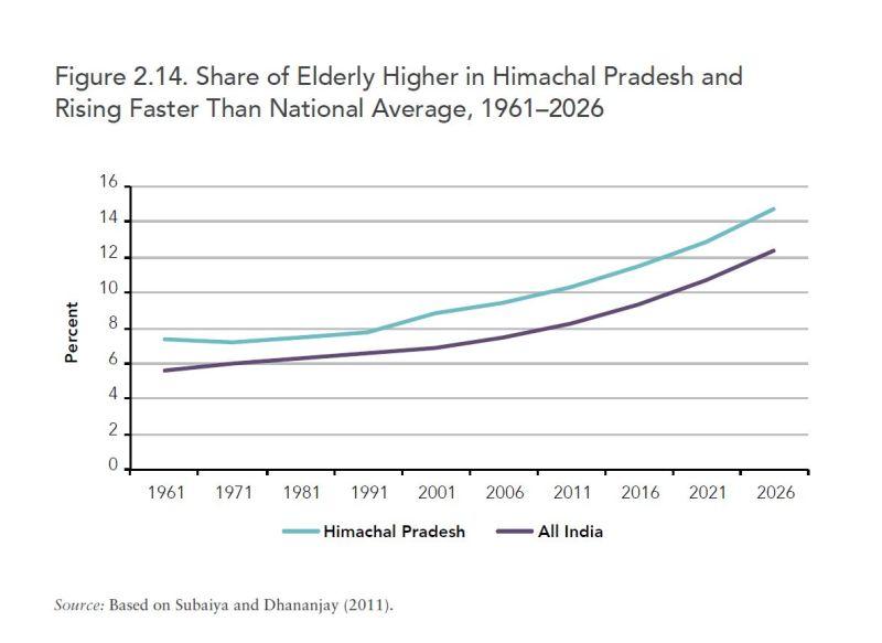 rising senior citizens